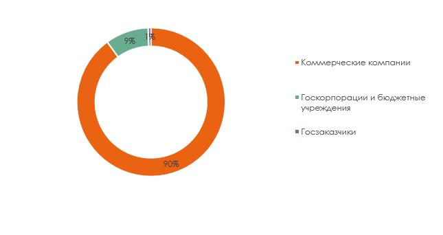Распределение объема размещенных тендеров на покопийную печать