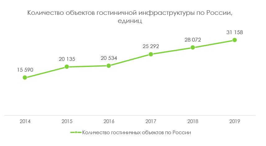 количество гостиниц по России