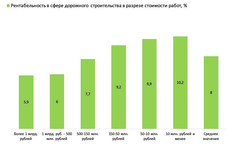 Рентабельность в дорожном строительстве