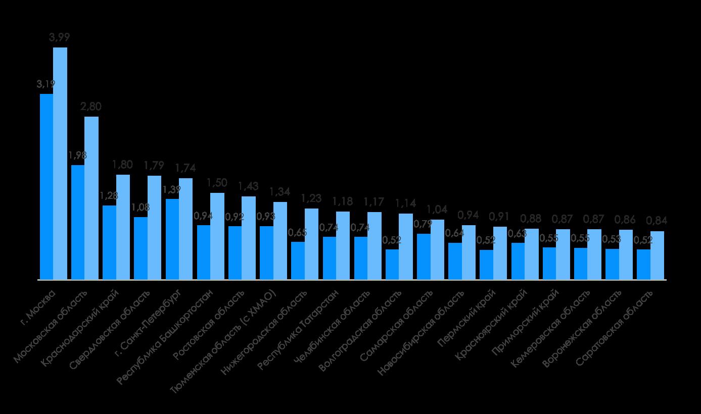 Регионы-лидеры по количеству автомобилей