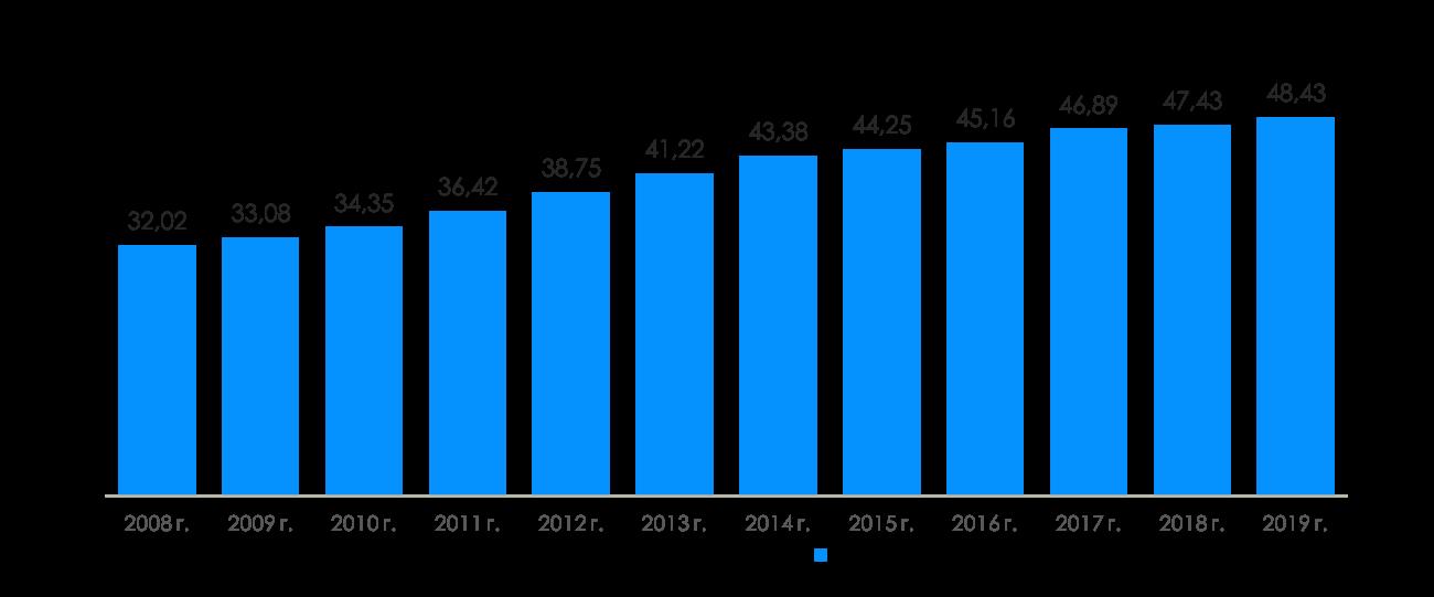Статистика количества легковых автомобилей