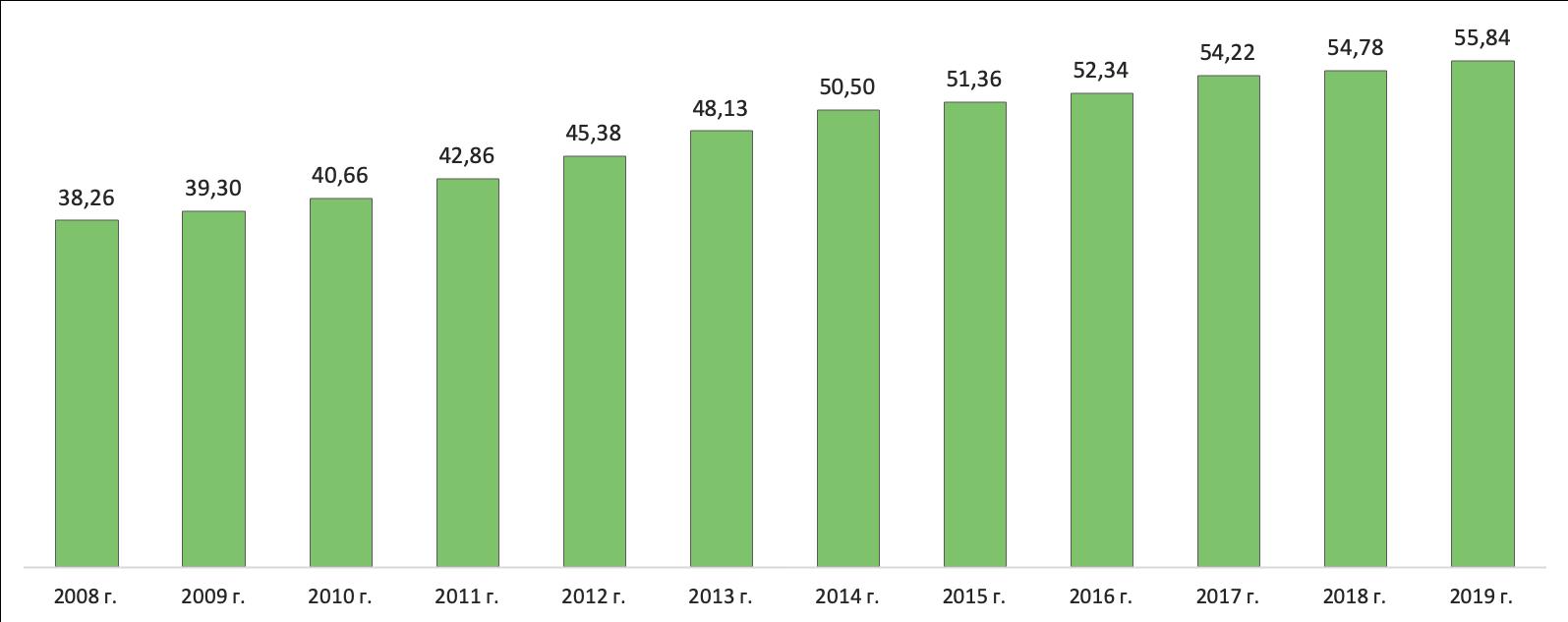 Статистика российского рынка легковых автомобилей