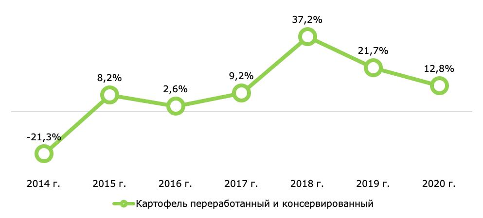 Динамика производства основных продуктов глубокой переработки картофеля в России в 2014-2019 годах