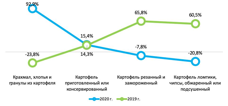 Динамика рынка переработки плодоовощной продукции в 2019 году и в 2020 году