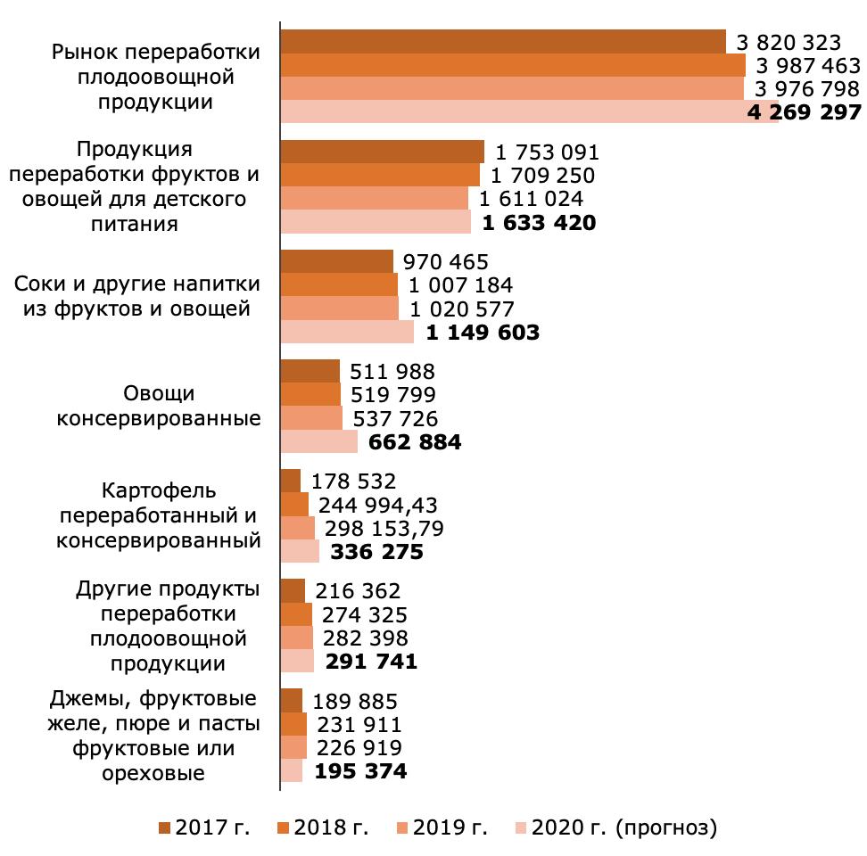 Объемы переработанной плодоовощной продукции на территории России в 2017-2020 годах