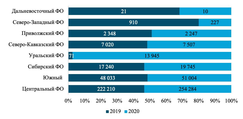 Показатели промышленной переработки картофеля в федеральных округах в 2019 и 2020 годах