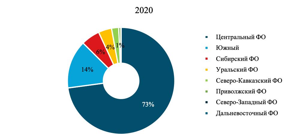 Структура промышленной переработки картофеля в федеральных округах в 2020