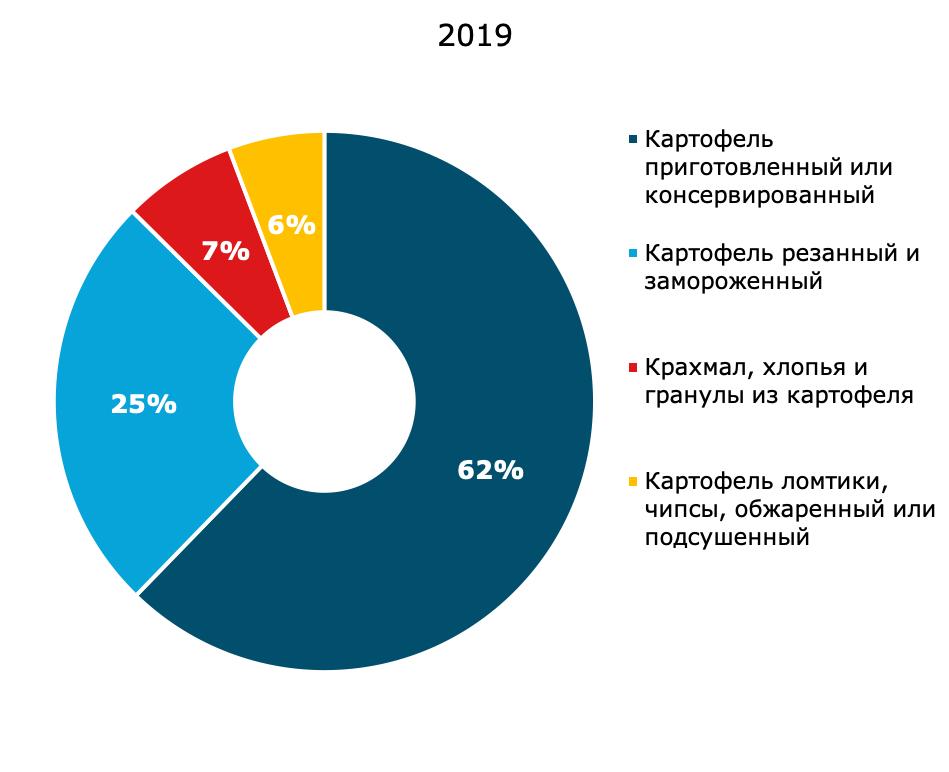 Структура рынка переработки плодоовощной продукции в 2020 году