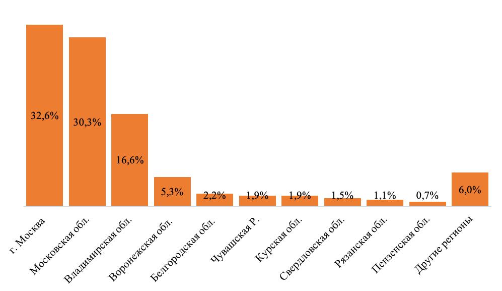 Доля регионов в выручке производителей шоколада и сахаристых кондитерских изделий в 2019