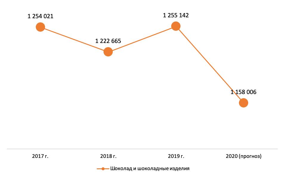 Объемы производства шоколада и шоколадных изделий в России в 2017-2020