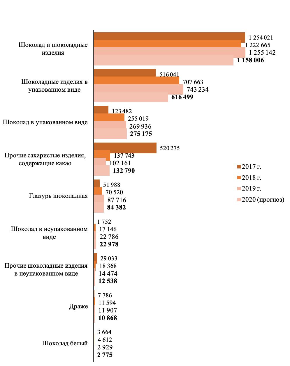 Объемы производства шоколада и шоколадных изделий в России