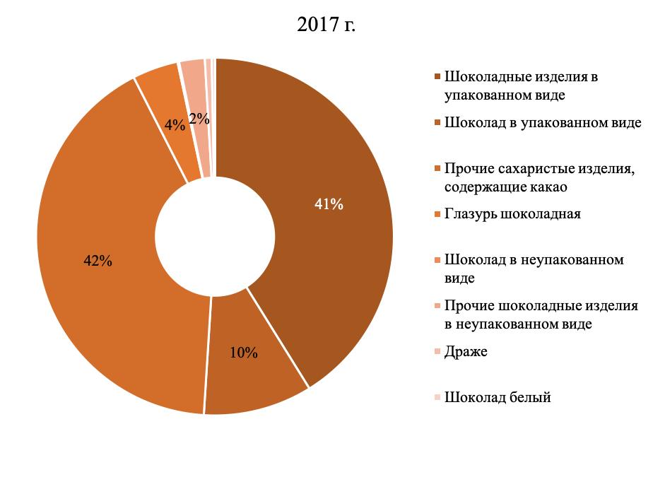 Структура рынка переработки плодоовощной продукции в 2017