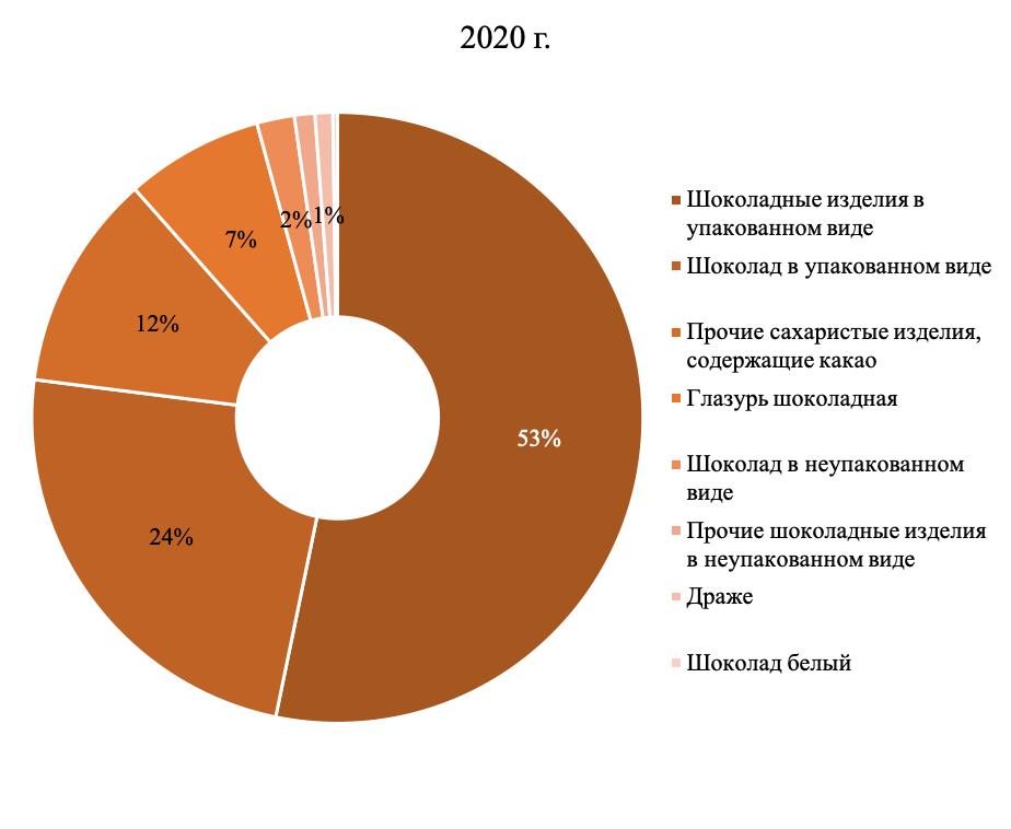 Структура рынка переработки плодоовощной продукции в 2020