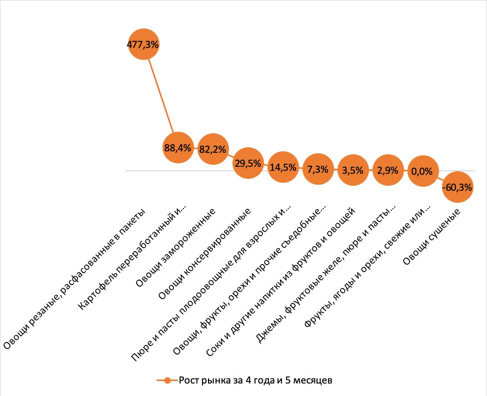 Динамика рынка переработки плодоовощной продукции с 2017 г. по июнь 2020 г