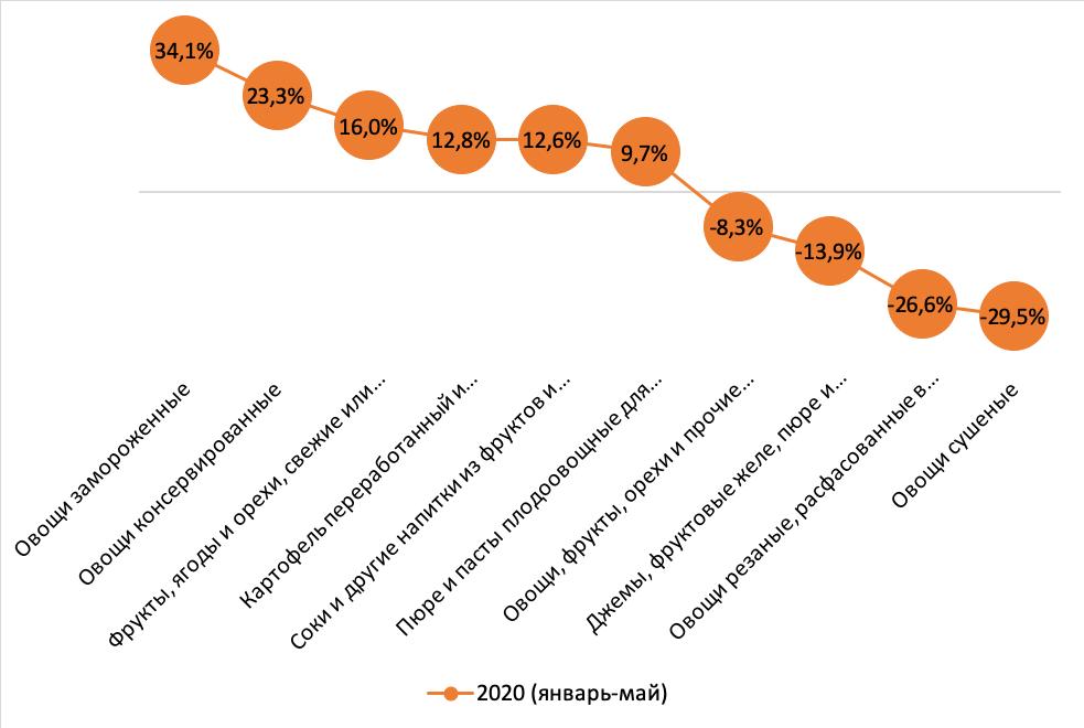 Динамика рынка переработки плодоовощной продукции за январь-май 2020 г