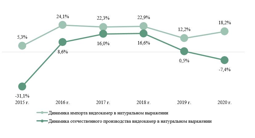 Динамика импорта и российского производства видеокамер