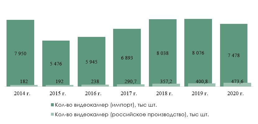 Импорт и российское производство видеокамер