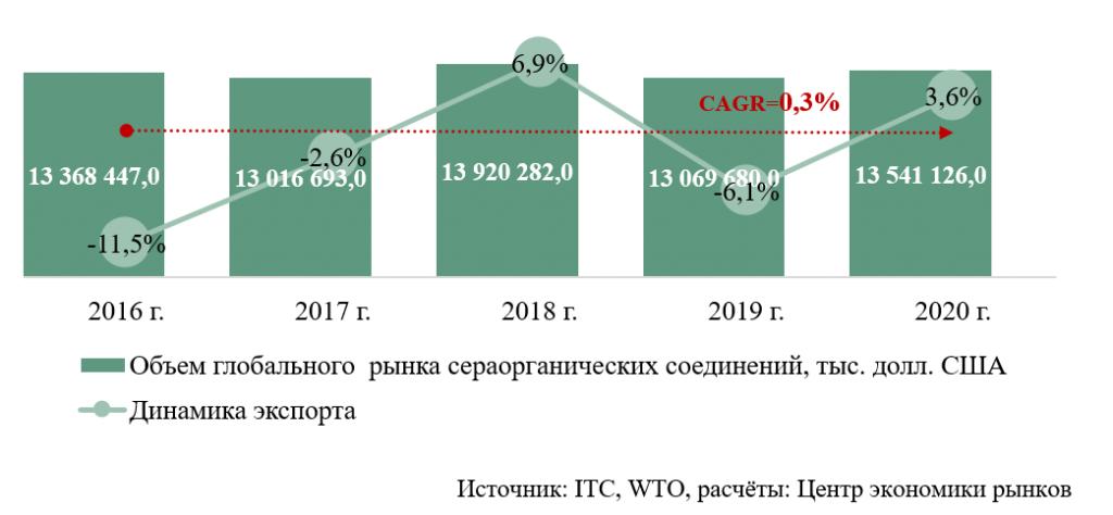 Объем глобального рынка сераорганических соединений в 2020 году