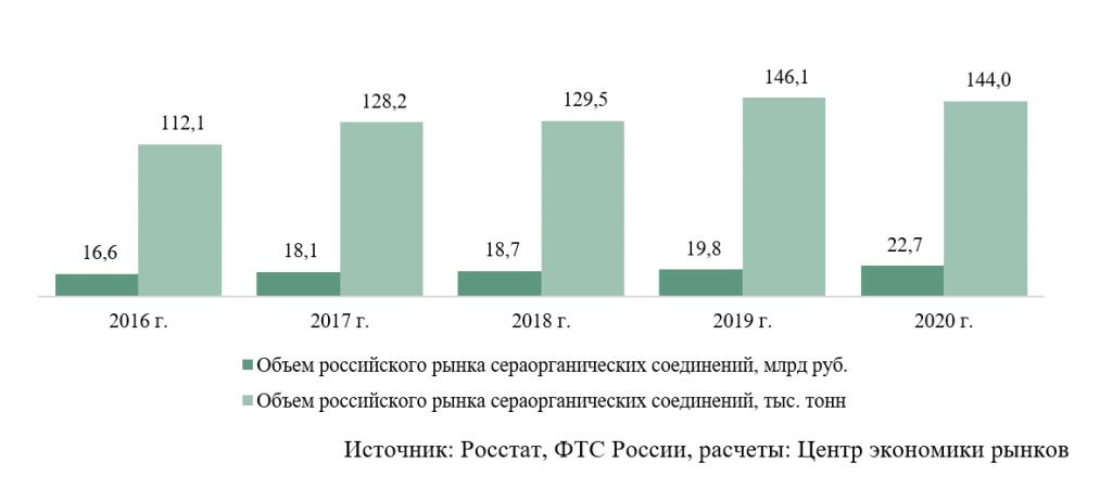 Совокупный объем российского рынка сераорганических соединений
