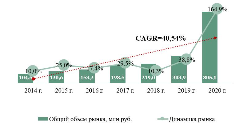 Объем и динамика российского рынка услуг диагностических лабораторий