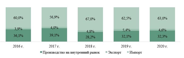 Структура российского рынка полирующих средств